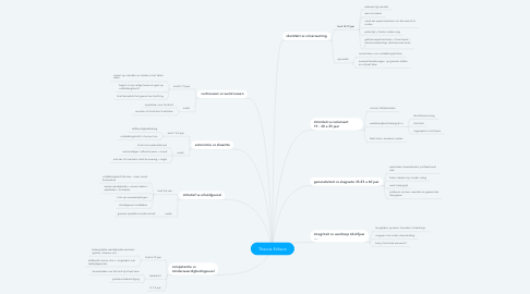 Mind Map: Theorie Erikson