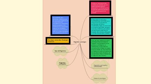 Mind Map: Diagnostico psicologico