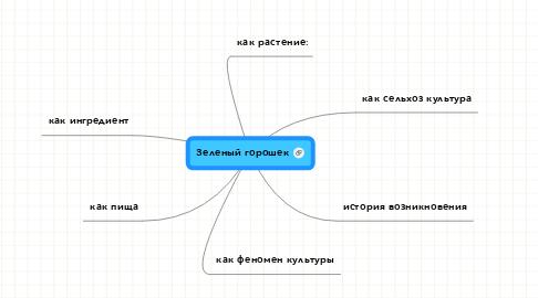 Mind Map: Зеленый горошек