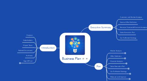 Mind Map: Business Plan