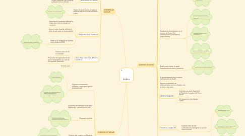 Mind Map: BRASIL