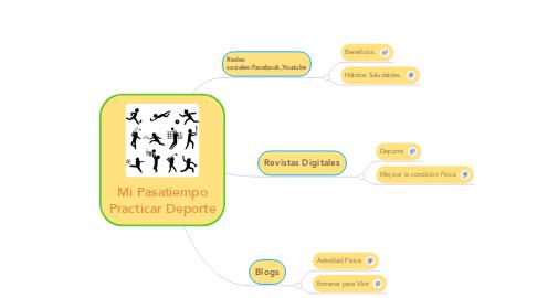Mind Map: Mi Pasatiempo Practicar Deporte