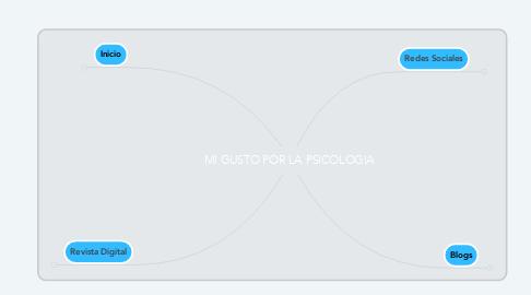 Mind Map: MI GUSTO POR LA PSICOLOGIA