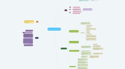 Mind Map: Vlaamse registratierechten