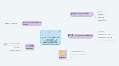 Mind Map: ¡EL AMOR POR LOS ANIMALES!  MI INVESTIGACIÓN...