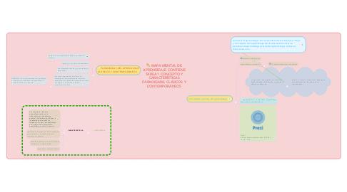 Mind Map: MAPA MENTAL DE APRENDIZAJE CONTIENE TAREA 1 CONCEPTO Y CARACTERÍSTICAS PARADIGMAS CLÁSICOS Y CONTEMPORÁNEOS