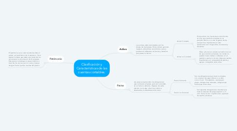 Mind Map: Clasificación y Características de las cuentas contables.