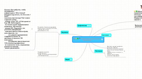 Mind Map: Кодирование информации вкомпьютере