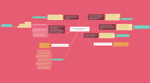 Mind Map: DESARROLLO COGNITIVO Y PSICOMOTOR