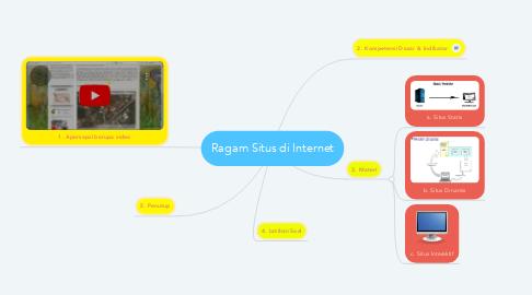 Mind Map: Ragam Situs di Internet