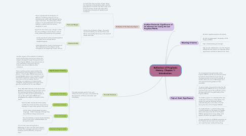Mind Map: Reflection of Prophetic History. Chapter 1: Introduction.