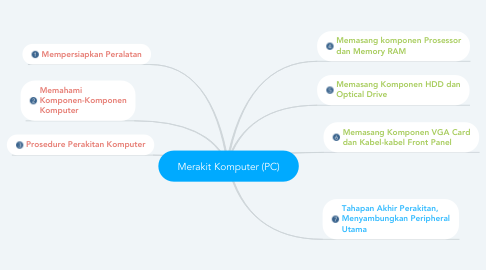 Mind Map: Merakit Komputer (PC)