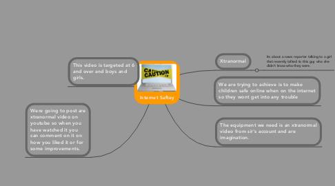 Mind Map: Internet Saftey