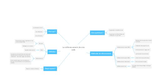 Mind Map: Le référencement de site web
