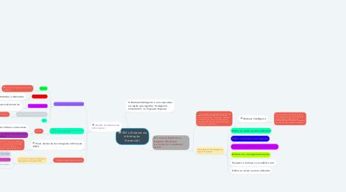 Mind Map: SIG's (Sistema de informação  Gerencial )