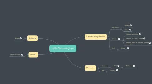 Mind Map: Veille Technologique