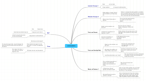 Mind Map: conversations