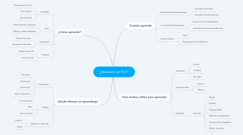 Mind Map: ¿Necesito un PLE?