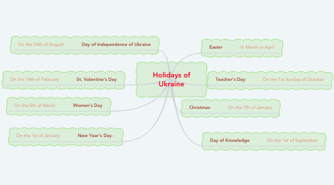 Mind Map: Holidays of Ukraine