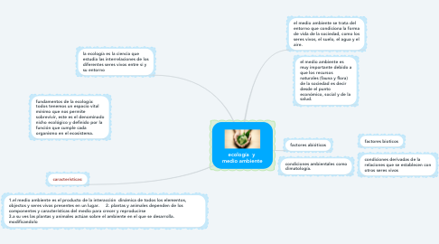 Mind Map: ecología  y  medio ambiente