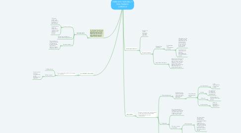 Mind Map: DERECHO NATURAL Y POSITIVISMO JURIDICO