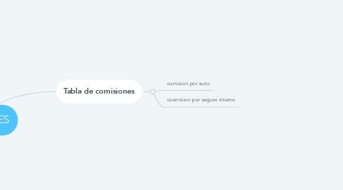 Mind Map: COMISIONES