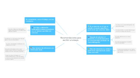 Mind Map: Recomendaciones para escribir un ensayo.