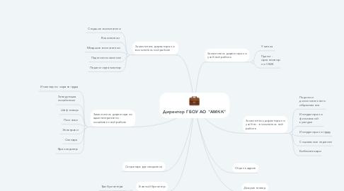"Mind Map: Директор                  ГБОУ АО КШИ ""АМКК"""