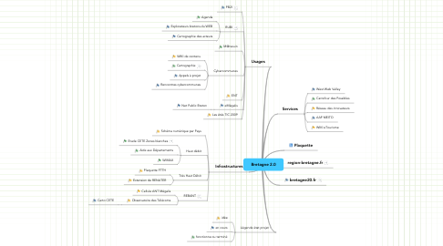 Mind Map: Bretagne 2.0