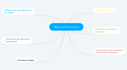 Mind Map: Mapa mental coaching