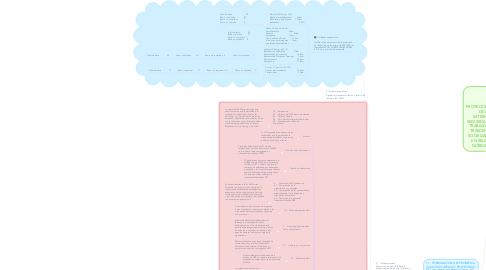 Mind Map: PROYECCIÓN DEL IMPACTO DE LA NORMA INTERNACIONAL DE SEGURIDAD Y SALUD EN EL TRABAJO ISO 45001 Y SU TRASCENDENCIA EN LA SOCIEDAD COLOMBIANA EN RELACIÓN CON LA NORMA OHSAS 18001