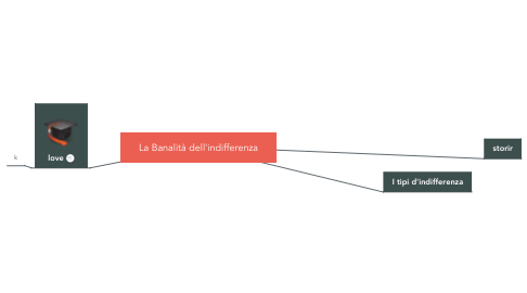 Mind Map: La Banalità dell'indifferenza