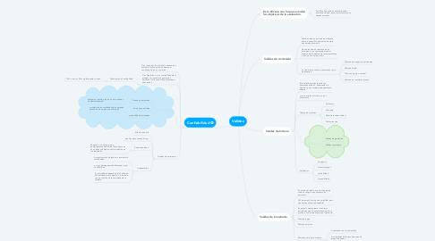 Mind Map: Validez