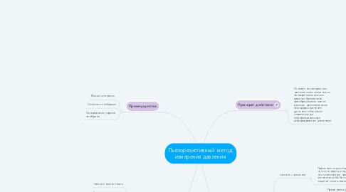 Mind Map: Пьезорезистивный  метод измерения давления