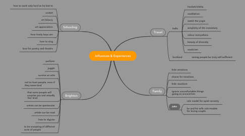 Mind Map: Influences & Experiences