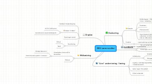 Mind Map: DDS Lærer-rundtur