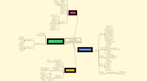Mind Map: Amostragem: Procedimentos e Modelos