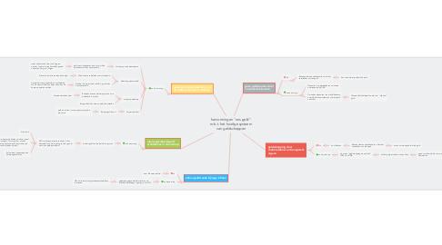 """Mind Map: hervormingen """"ons geld"""" m.b.t. het huidige systeem van geldscheppen"""