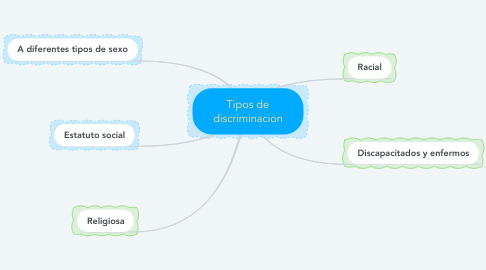 Mind Map: Tipos de discriminacion