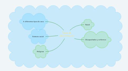 Mind Map: Tipos de discriminacion
