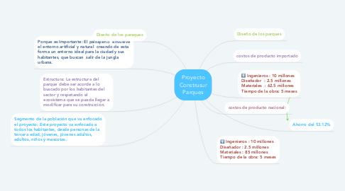 Mind Map: Proyecto Construsur Parques