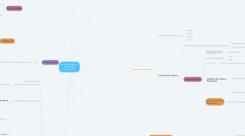 Mind Map: Teorías Económicas. Historia del pensamiento.