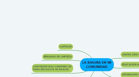Mind Map: LA BASURA EN MI COMUNIDAD