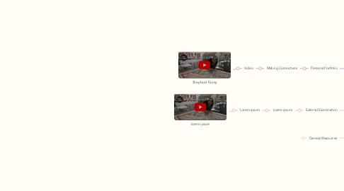 Mind Map: IGCSE Art & Design: Fine Art 2019