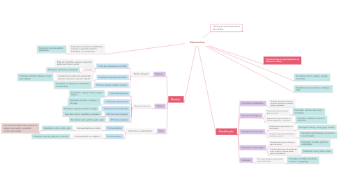 Mind Map: Substantivos