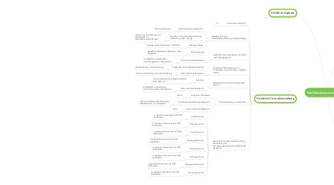 Mind Map: Verfahrensverzeichnis