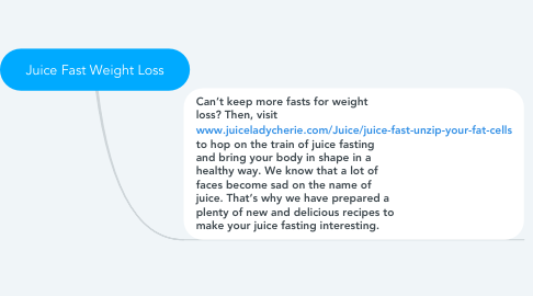 Mind Map: Juice Fast Weight Loss