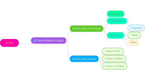 Mind Map: GERAK