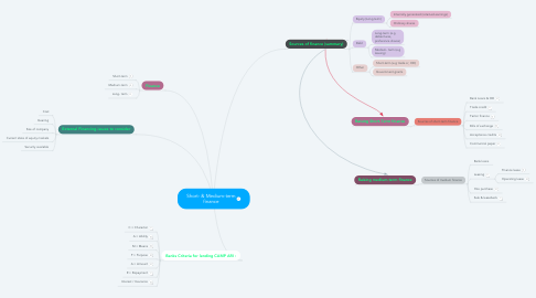 Mind Map: Short- & Medium-term finance