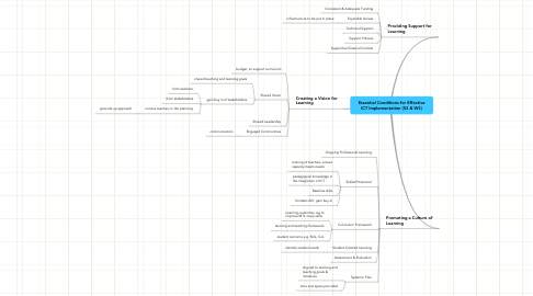 Mind Map: Essential Conditions for Effective ICT Implementation (S3 & W3)